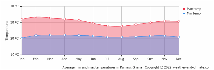 Average min and max temperatures in Kumasi, Ghana   Copyright © 2019 www.weather-and-climate.com