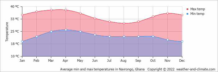Average min and max temperatures in Navrongo, Ghana   Copyright © 2018 www.weather-and-climate.com