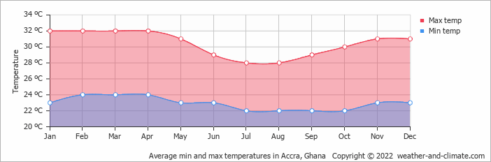 Average min and max temperatures in Accra, Ghana   Copyright © 2018 www.weather-and-climate.com