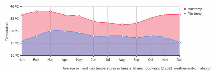 Average min and max temperatures in Tamale, Ghana   Copyright © 2018 www.weather-and-climate.com