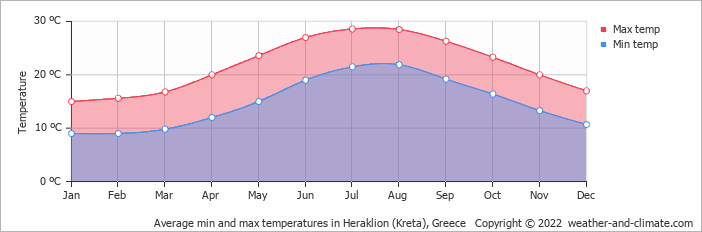 Average min and max temperatures in Heraklion (Kreta), Greece   Copyright © 2017 www.weather-and-climate.com