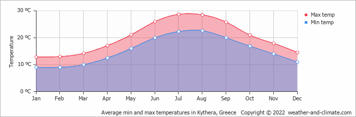 Average min and max temperatures in Aroniadika, Greece