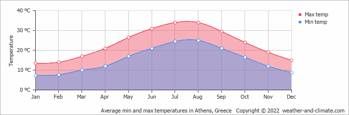 Average min and max temperatures in Athens, Greece   Copyright © 2013 www.weather-and-climate.com