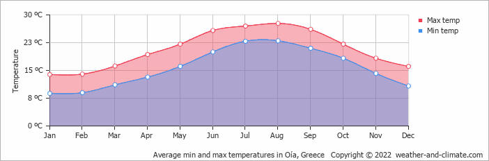 Average min and max temperatures in Naxos, Greece   Copyright © 2017 www.weather-and-climate.com