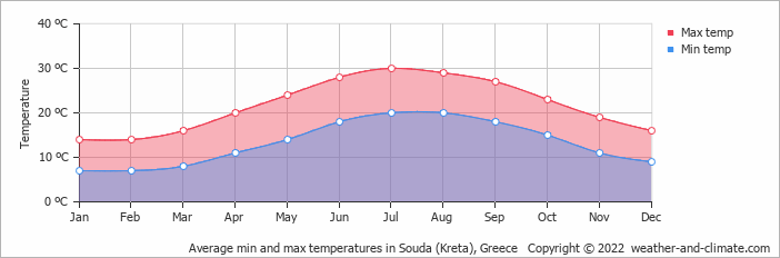 Average min and max temperatures in Souda (Kreta), Greece   Copyright © 2018 www.weather-and-climate.com