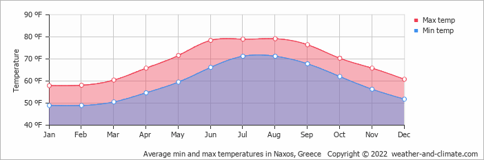 Average min and max temperatures in Naxos, Greece   Copyright © 2019 www.weather-and-climate.com