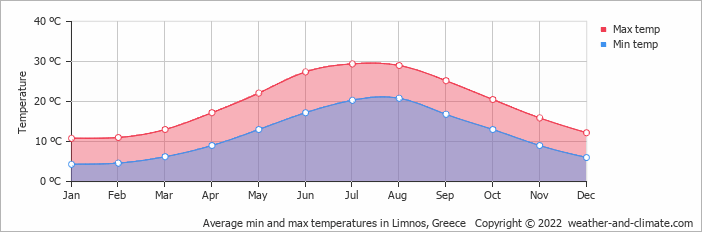 Average min and max temperatures in Limnos, Greece   Copyright © 2018 www.weather-and-climate.com