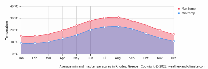 Average min and max temperatures in Rhodes, Greece   Copyright © 2020 www.weather-and-climate.com