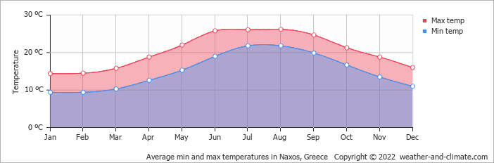 Average min and max temperatures in Mýkonos City, Greece   Copyright © 2013 www.weather-and-climate.com