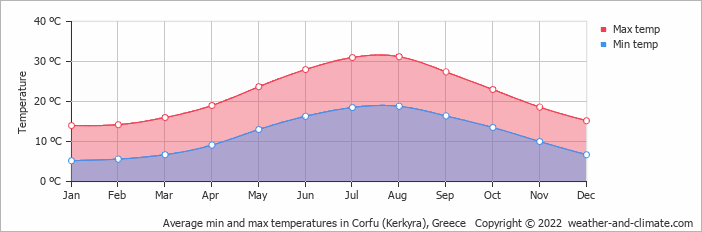 Average min and max temperatures in Kerkira (Korfu), Greece   Copyright © 2018 www.weather-and-climate.com