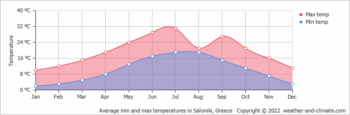 Average min and max temperatures in Saloniki, Greece   Copyright © 2020 www.weather-and-climate.com