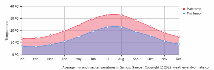 Average min and max temperatures in Samos, Greece