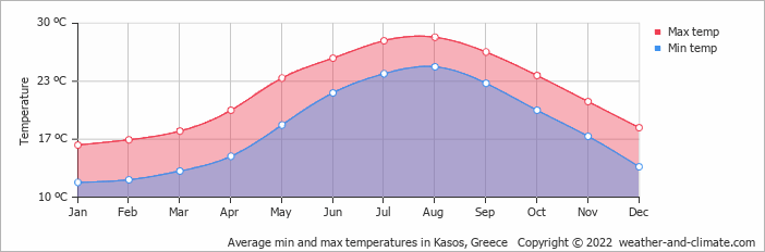 Climate And Average Monthly Weather In Sitia Crete Greece