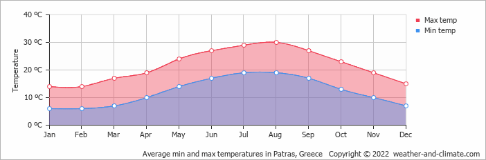 Average min and max temperatures in Patras, Greece   Copyright © 2018 www.weather-and-climate.com