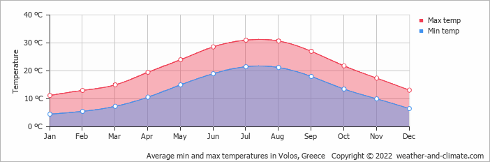 Average min and max temperatures in Volos, Greece