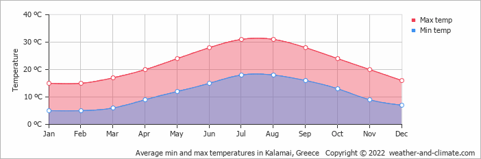 Average min and max temperatures in Kalamai, Greece   Copyright © 2020 www.weather-and-climate.com