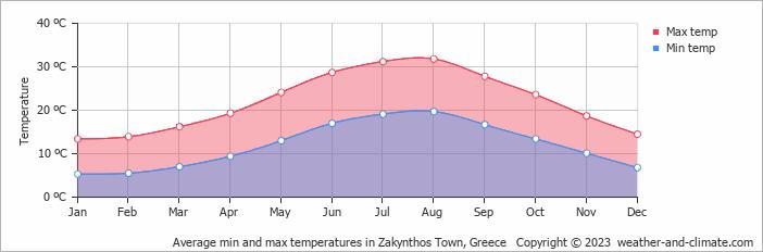 Gemiddelde min. en max. temperatuur op Zakynthos