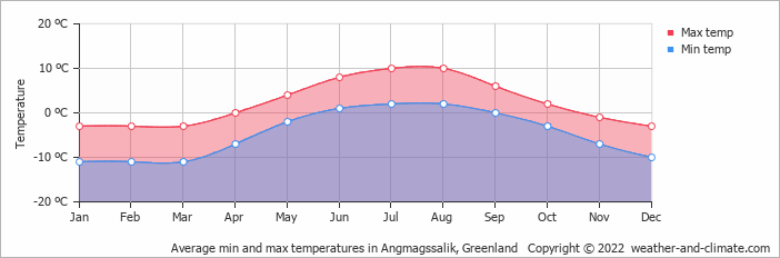 Average min and max temperatures in Angmagssalik, Greenland   Copyright © 2020 www.weather-and-climate.com