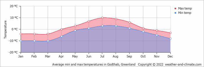 Average min and max temperatures in Godthab, Greenland   Copyright © 2018 www.weather-and-climate.com