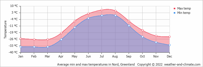 Average min and max temperatures in Nord, Greenland   Copyright © 2018 www.weather-and-climate.com