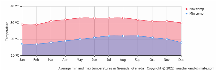 Average min and max temperatures in Grenada, Grenada   Copyright © 2018 www.weather-and-climate.com