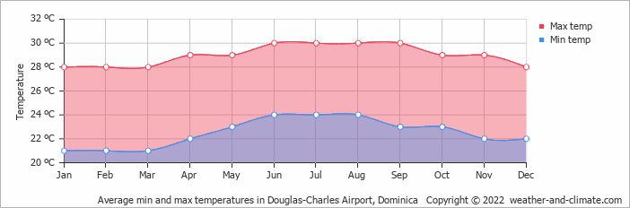 Average min and max temperatures in Melville Hall, Dominican Republic   Copyright © 2018 www.weather-and-climate.com