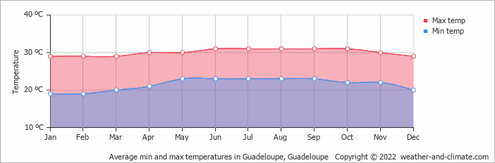 Average min and max temperatures in Guadeloupe, Guadeloupe   Copyright © 2018 www.weather-and-climate.com
