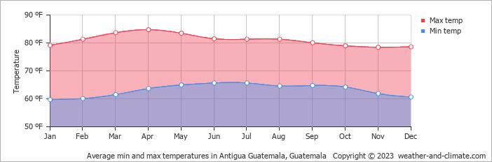 Average min and max temperatures in Antigua Guatemala, Guatemala