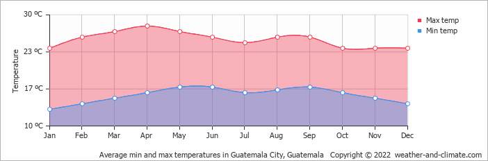 Average min and max temperatures in Gautemala City, Guatemala   Copyright © 2017 www.weather-and-climate.com