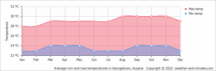 Average min and max temperatures in Georgetown, Guyana   Copyright © 2019 www.weather-and-climate.com