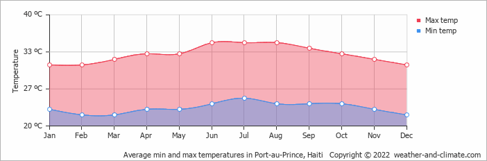 Average min and max temperatures in Port-au-Prince, Haiti   Copyright © 2019 www.weather-and-climate.com