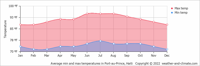 Average min and max temperatures in Port-au-Prince, Haiti   Copyright © 2020 www.weather-and-climate.com