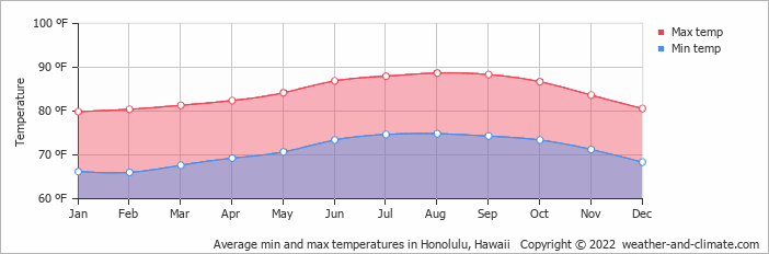 Average min and max temperatures in Honolulu, Hawaii