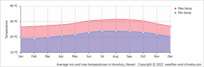 Climate and average monthly weather in Honolulu (Hawaii), Hawaii