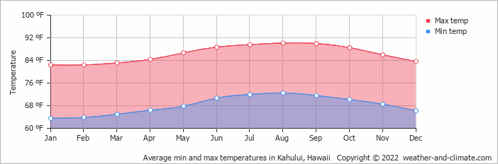 Average min and max temperatures in Kahului, Hawaii