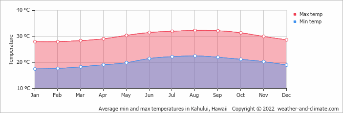 Average min and max temperatures in Kahului, Hawaii   Copyright © 2017 www.weather-and-climate.com