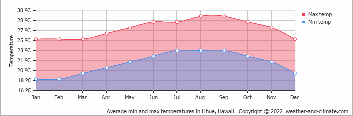 Average min and max temperatures in Lihue, Hawaii   Copyright © 2017 www.weather-and-climate.com