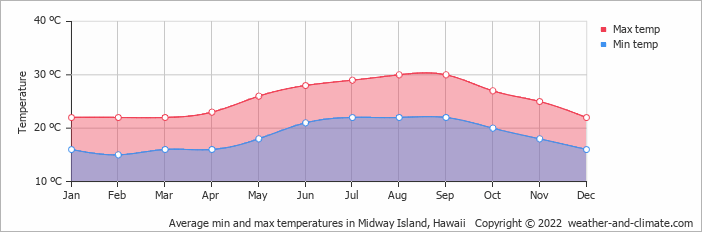 Average min and max temperatures in Midway Island, Hawaii   Copyright © 2017 www.weather-and-climate.com