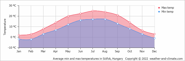 Average min and max temperatures in Szombathely, Hungary   Copyright © 2017 www.weather-and-climate.com