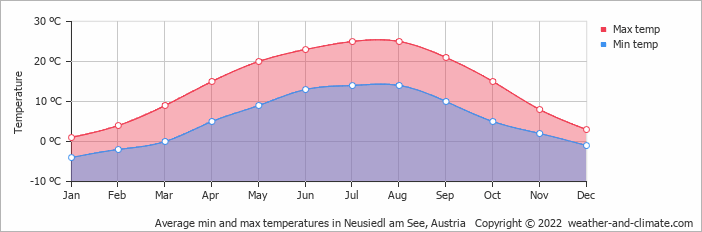 Average min and max temperatures in Neusiedl am See, Austria   Copyright © 2020 www.weather-and-climate.com