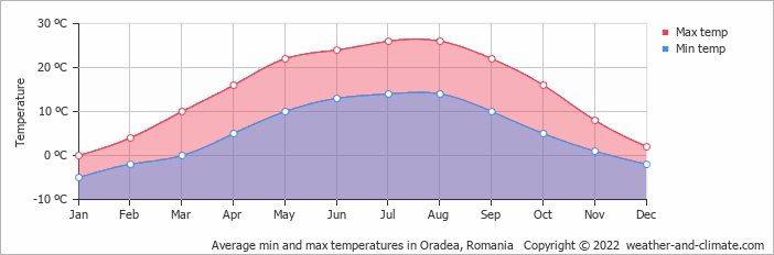 Average min and max temperatures in Oradea, Romania   Copyright © 2018 www.weather-and-climate.com