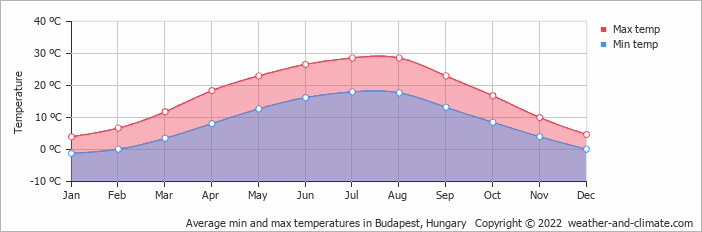 Average min and max temperatures in Budapest, Hungary   Copyright © 2018 www.weather-and-climate.com