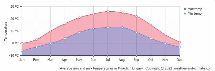 Average min and max temperatures in Miskolc, Hungary   Copyright © 2017 www.weather-and-climate.com