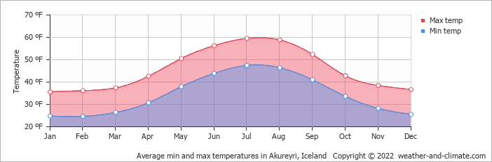 Average min and max temperatures in Akureyri, Iceland   Copyright © 2019 www.weather-and-climate.com