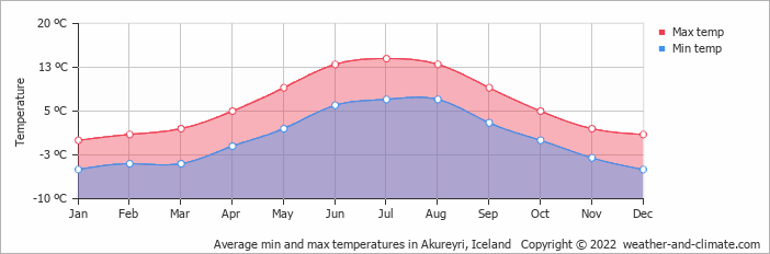 Average min and max temperatures in Akureyri, Iceland   Copyright © 2017 www.weather-and-climate.com