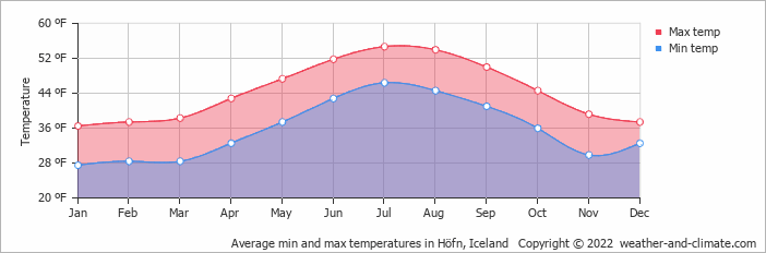 Average min and max temperatures in Höfn, Iceland   Copyright © 2019 www.weather-and-climate.com