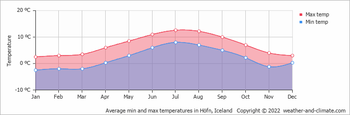 Average min and max temperatures in Höfn, Iceland