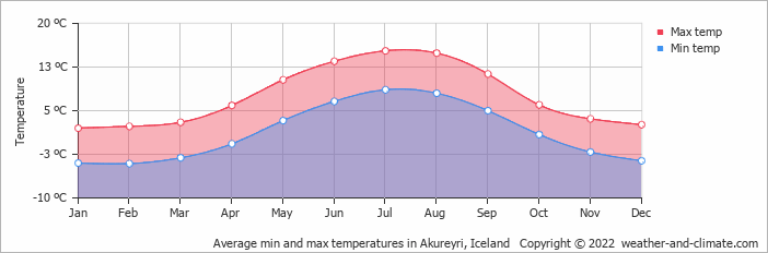 Average min and max temperatures in Akureyri, Iceland   Copyright © 2018 www.weather-and-climate.com