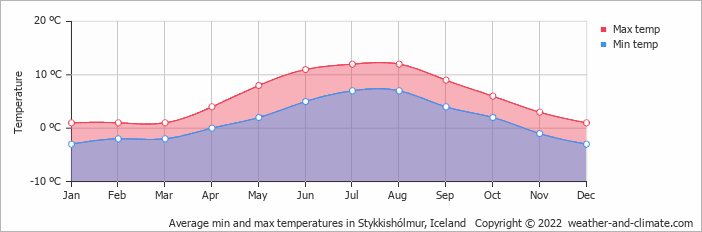 Average min and max temperatures in Stykkishólmur, Iceland