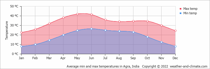 Average min and max temperatures in New Delhi, India   Copyright © 2018 www.weather-and-climate.com